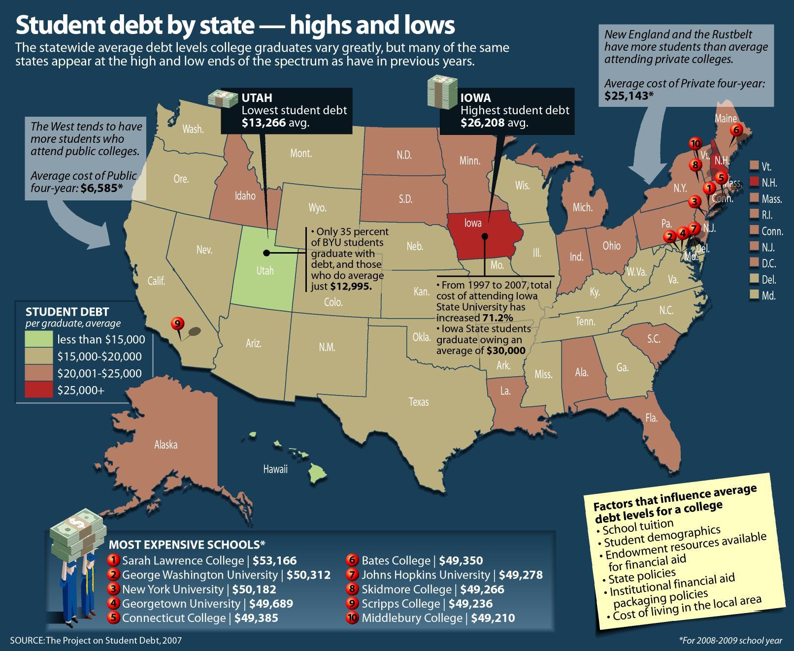 College Loan Debt Free Help